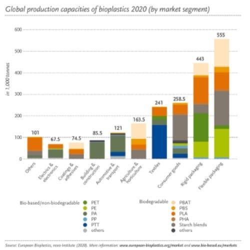 global-production-capacities-bioplastics-2020